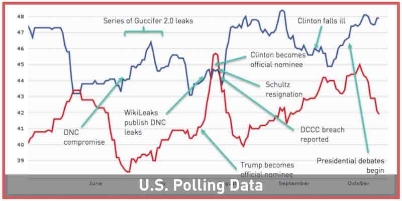 US Polling Data