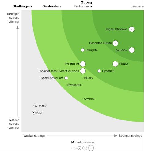 The Leader in Digital Risk Protection | Digital Shadows