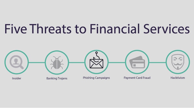 Five Threats to Financial Services: Phishing Campaigns