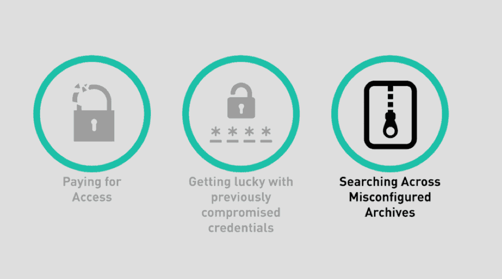 12.5 Million Email Archives Exposed: Lowering the Barriers for BEC