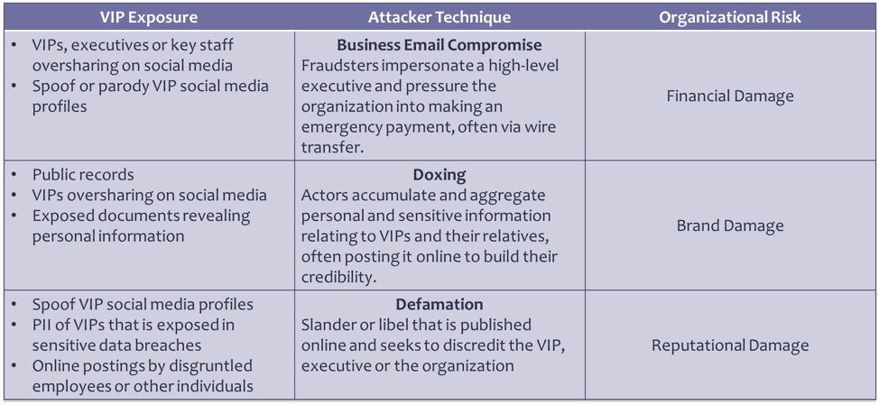 VIP Exposure attack techniques