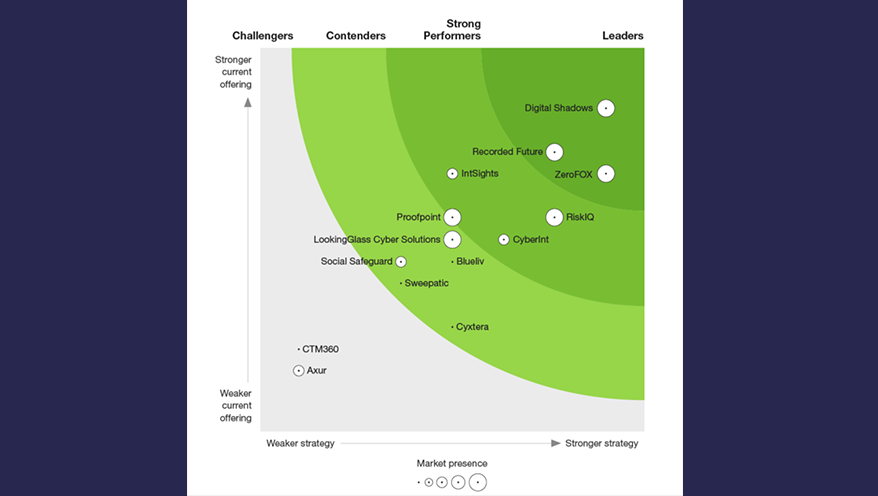 digital-risk-protection-forrester-wave-home-page_fixed-width_purple