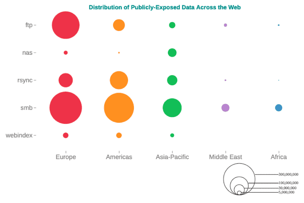 distribution of publicly-exposed data across the web