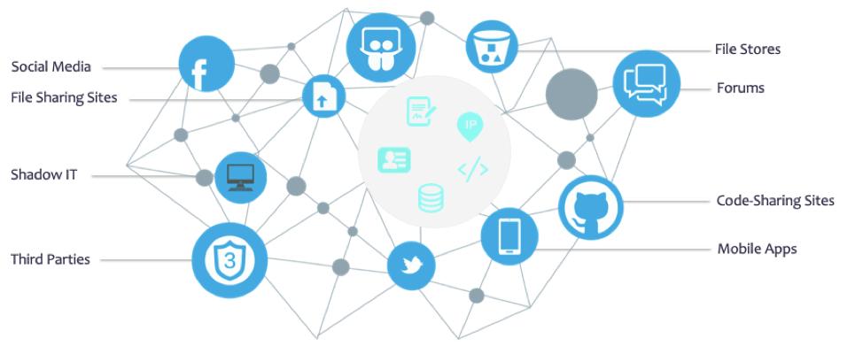 defining digital risk