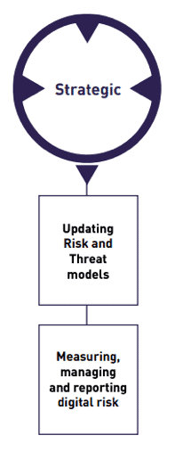 digital risk management mitigations - strategic