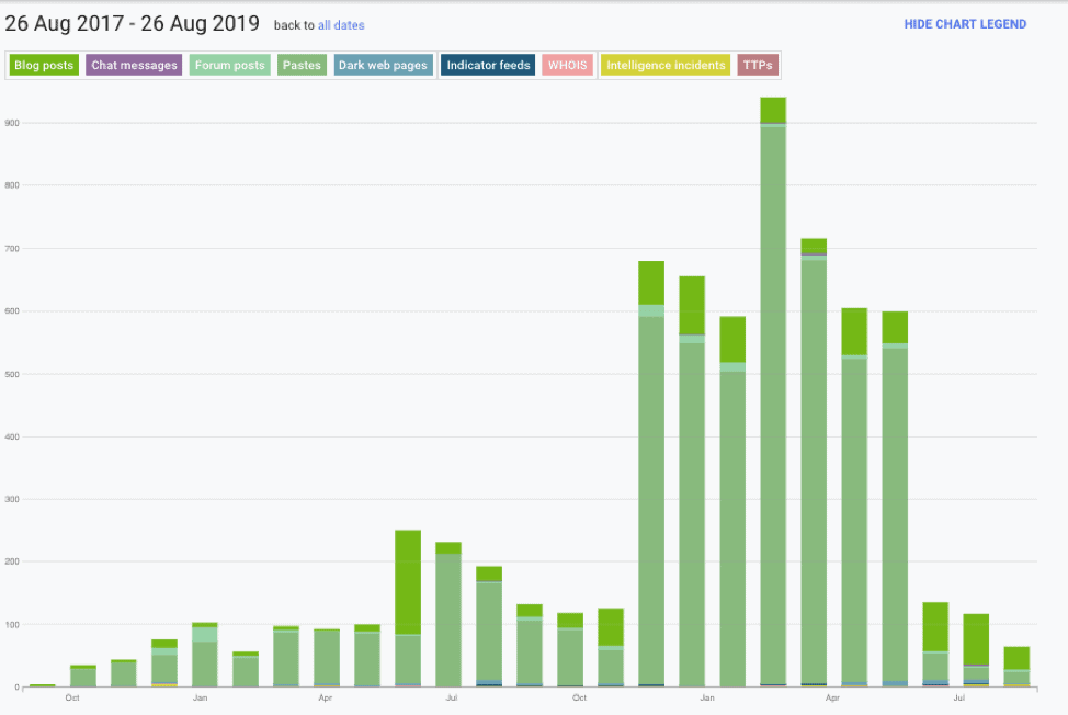 Mentions of Emotet over the past 24 months