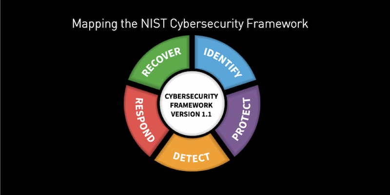 Mapping the NIST Cybersecurity Framework to SearchLight: Eating our own BBQ