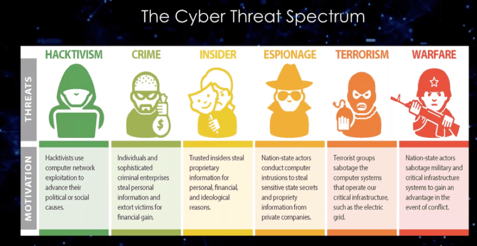The Cyber Threat Spectrum (source- FBI Cyber Division)