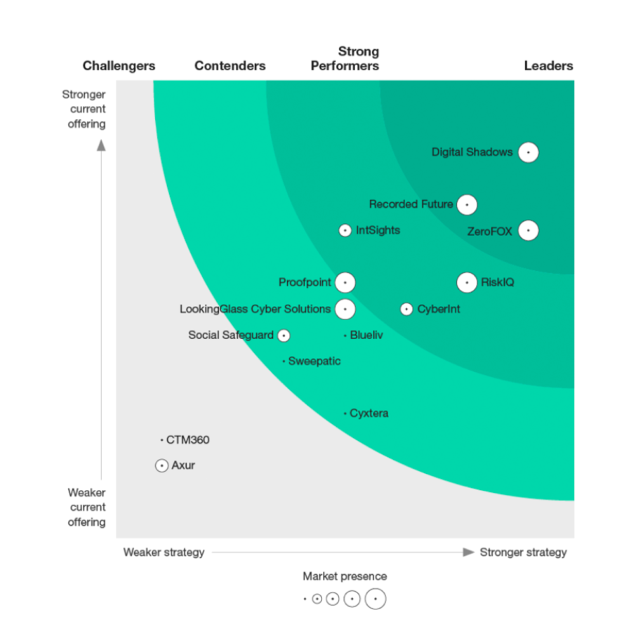 forrester wave digital risk protection leader