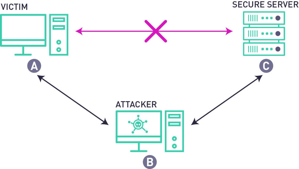 interception diagram blog