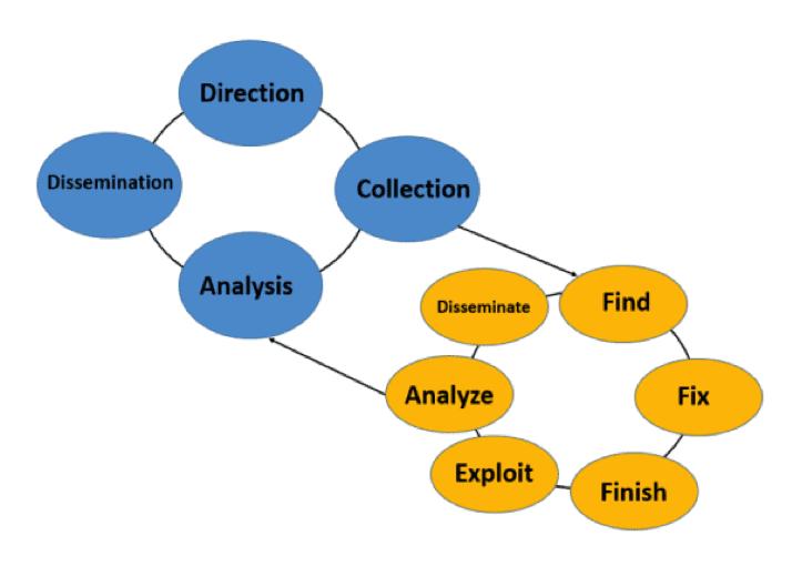 F3ead threat intelligence diagram