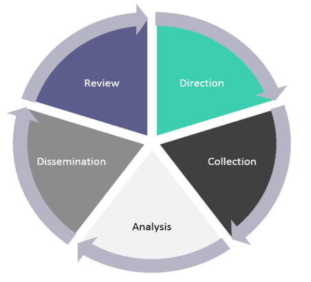 the intelligence cycle diagram