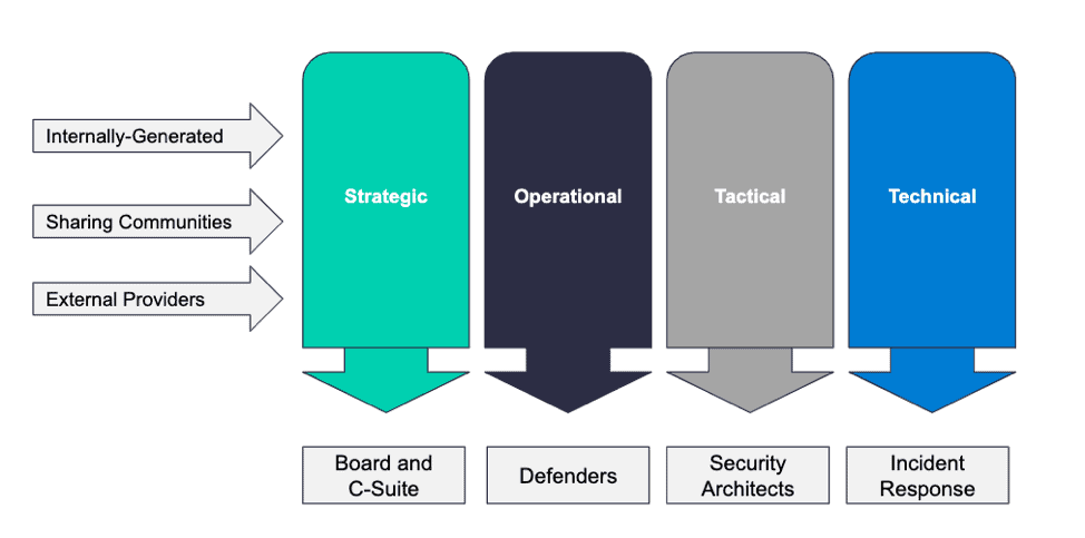 types of threat intelligence