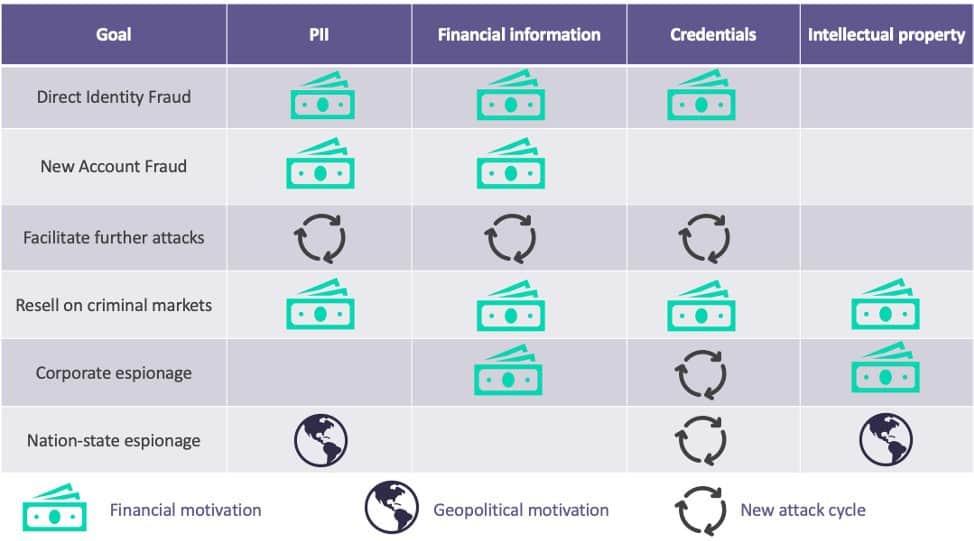 Breakdown of goals for various types of phishing attack