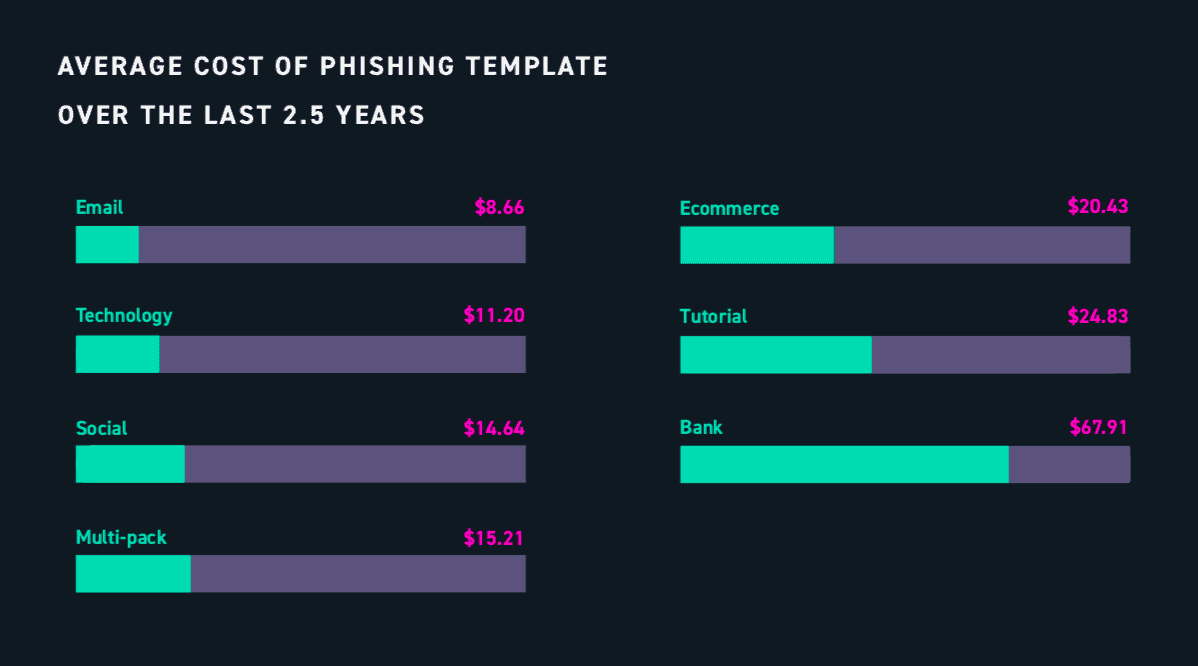 average cost of phishing templates