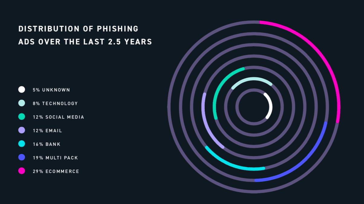 distribution of phishing ads