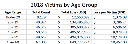 2018 victims by age group