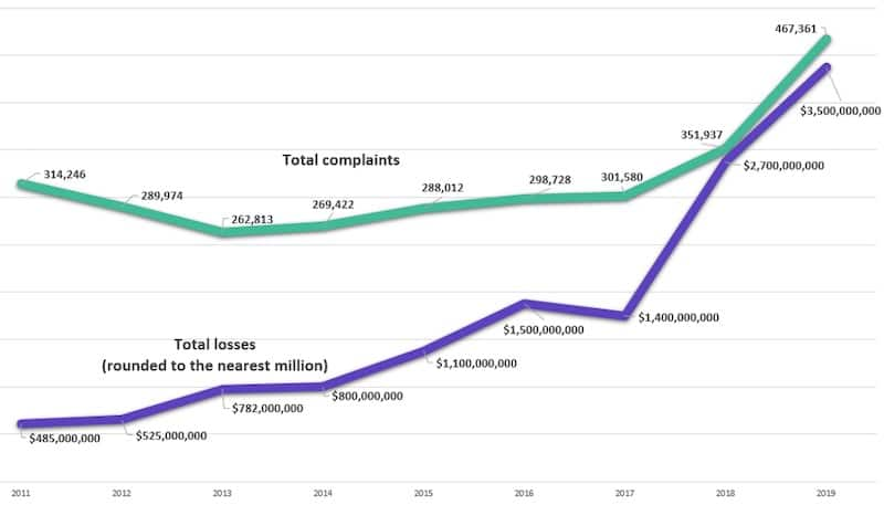 FBI IC3 2019: Cybercrime results in over $3.5 billion in reported losses