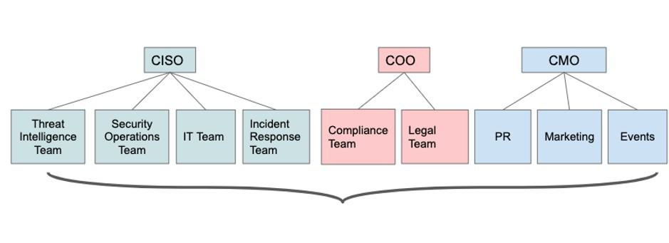 how security marketing and compliance teams work together