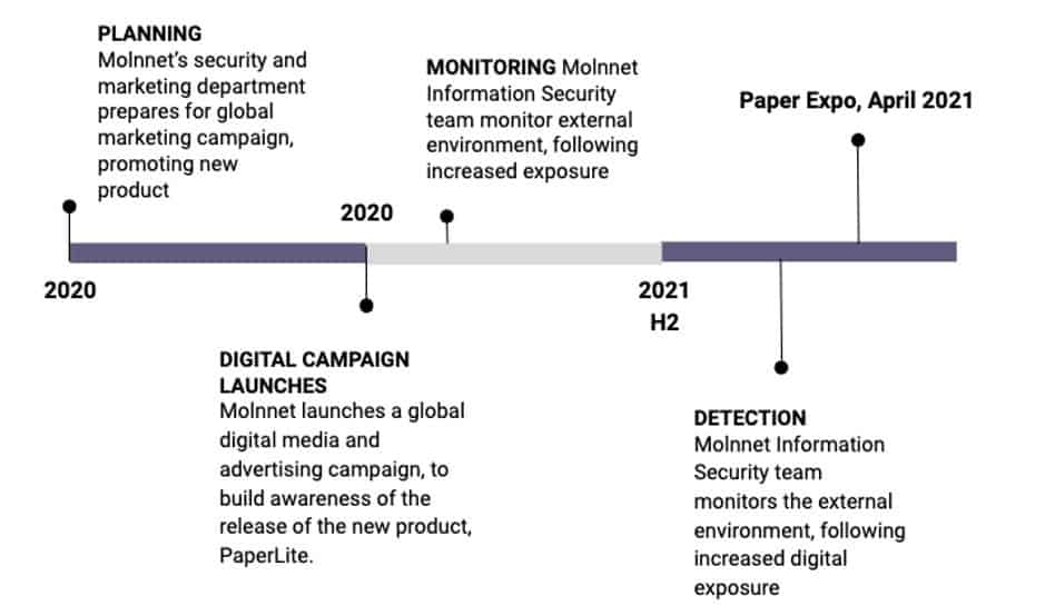 hypothetical timeline of events for Molnnet brand protection campaign