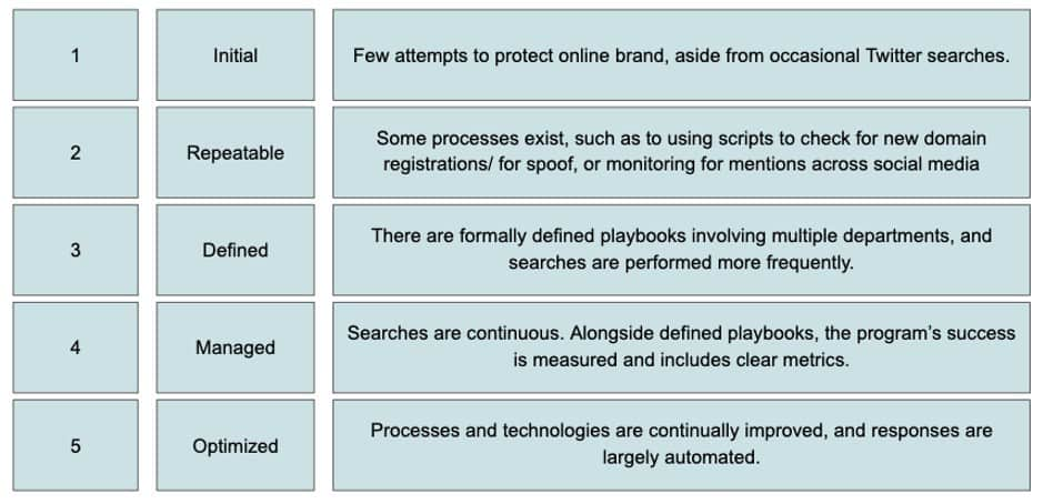 maturity model for online brand protection