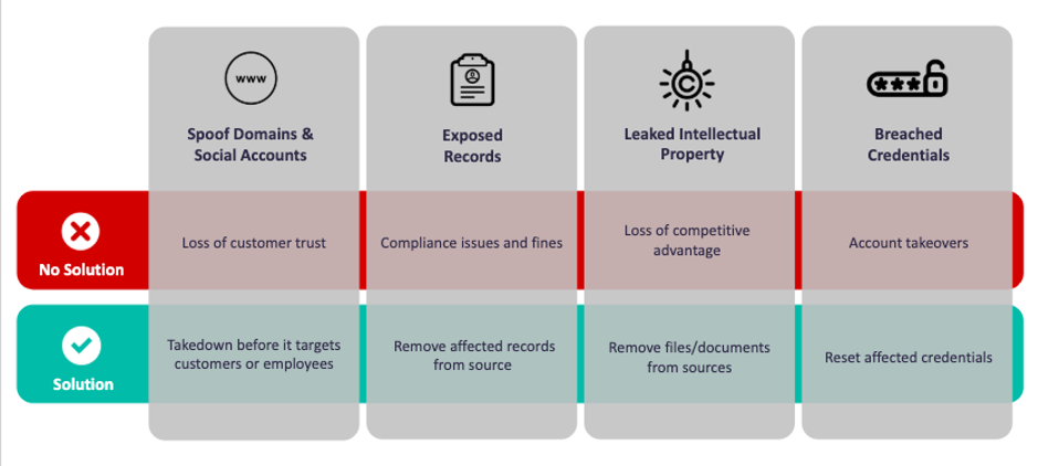 Consequences of unmanaged digital risk