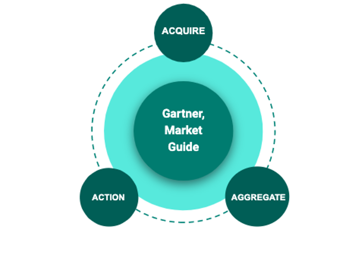 Gartner, Market Guide for security threat intelligence products