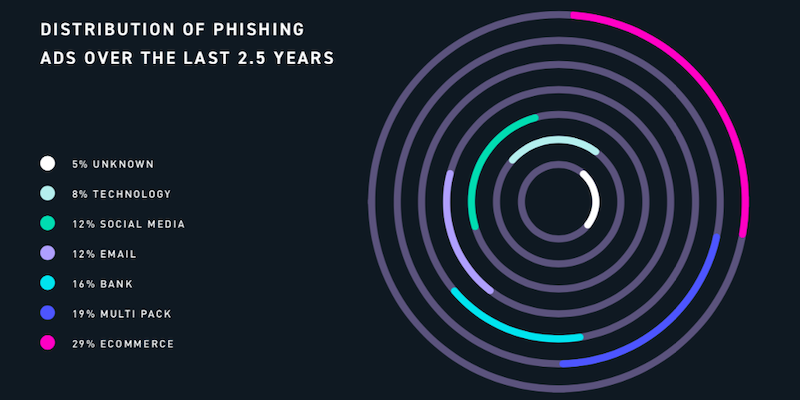 Phishing-Research-header-image