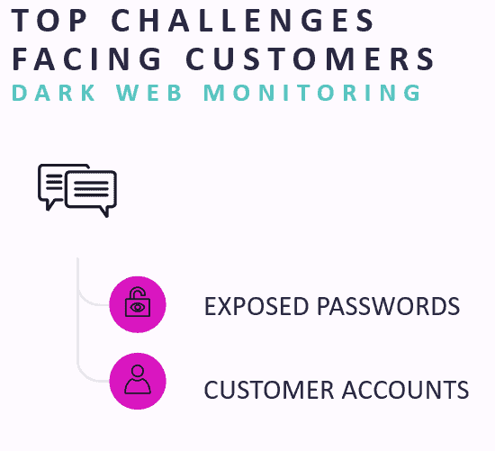 top challenges facing customers for dark web monitoring