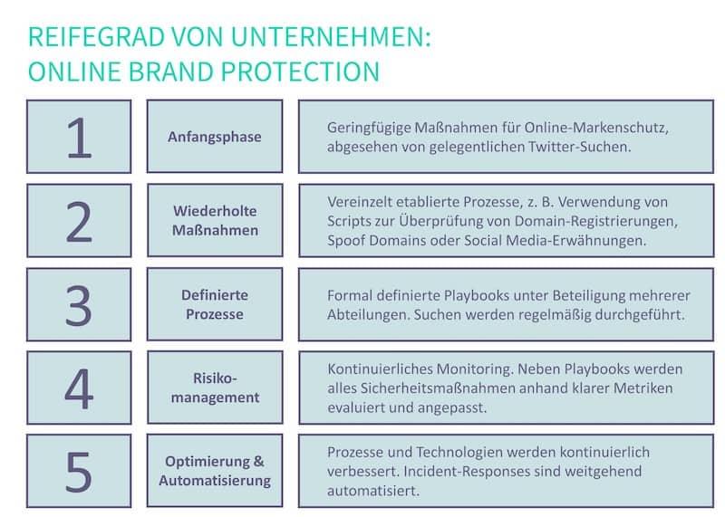 Abbildung 8: Reifegradmodell für den Online-Markenschutz