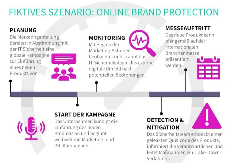 Abbildung 4: Fiktives Szenario von Online-Markenschutz