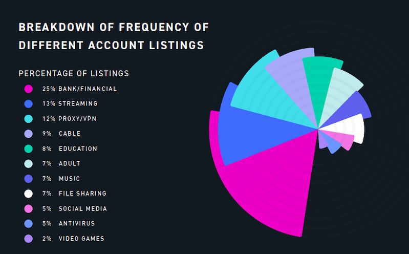 Frequency of account listings