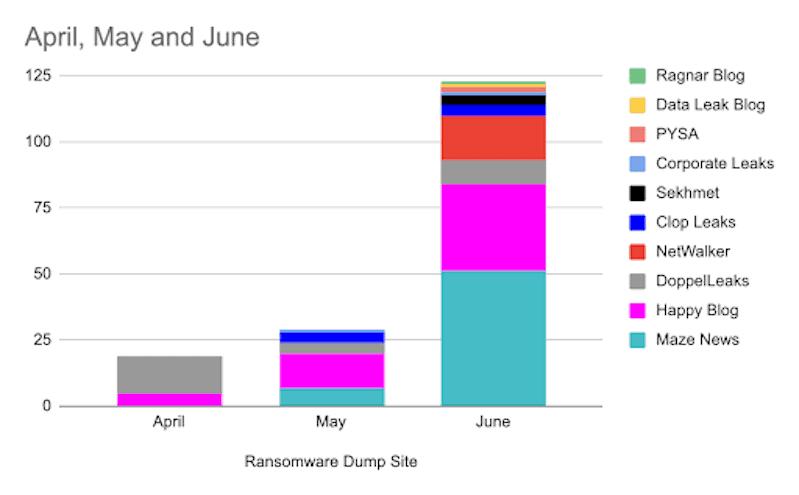 Ransomware Dumpsite April-June