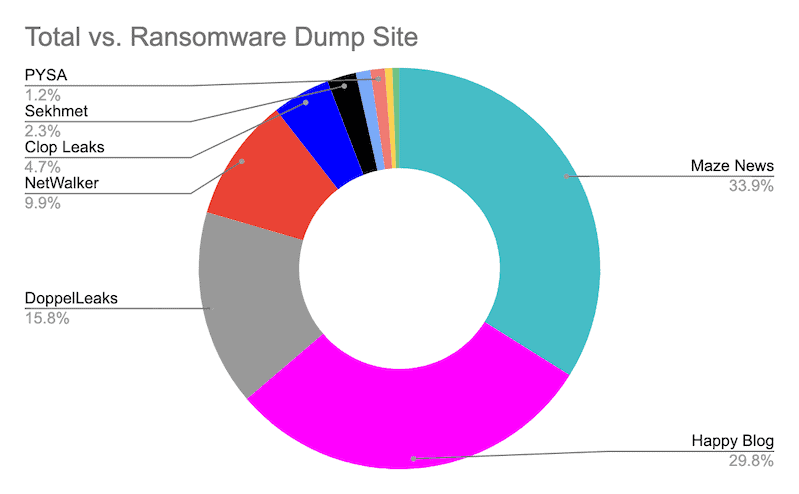 Ransomware dump site