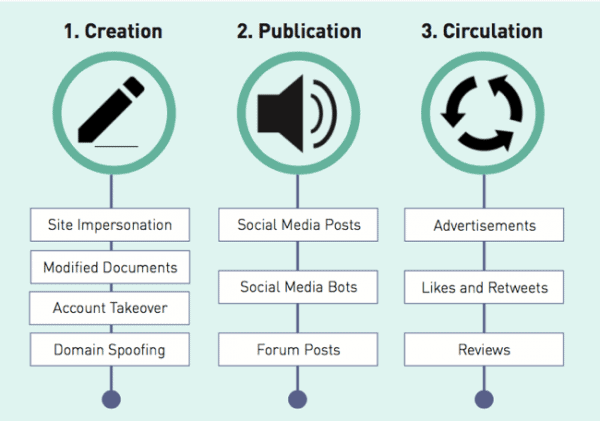 Disinformation Campaign Taxonomy