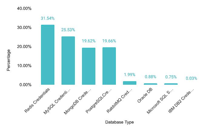 Database type