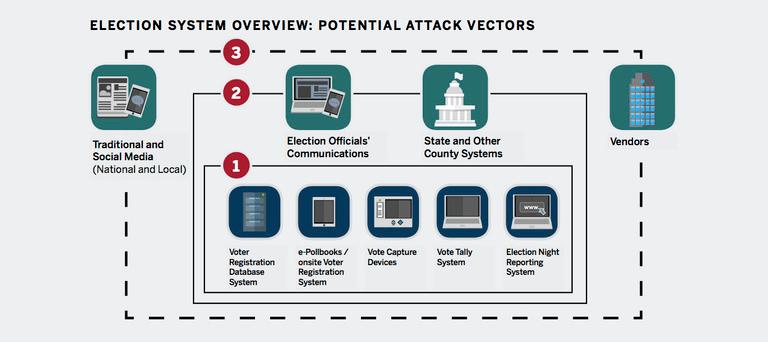 Potential Attack Vectors