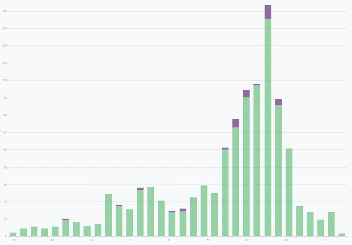 """Mentions of """"Black Friday"""" on cybercriminal forums and marketplaces"""