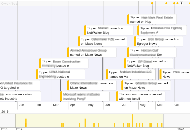 Cyber Threats Timeline