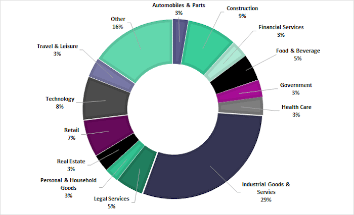 Breakdown of targeted sectors on ransomware data leak sites throughout 2020