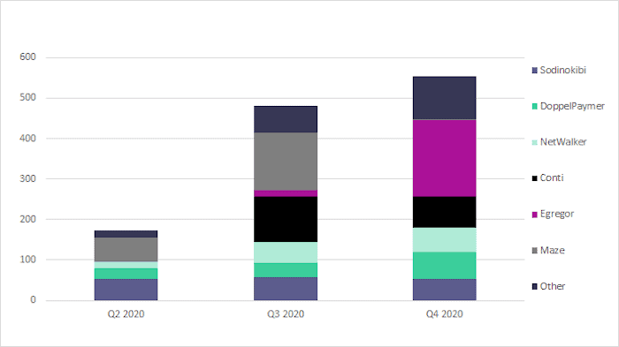 Distribution of ransomware blog sites across Q2, Q3, and Q4 2020