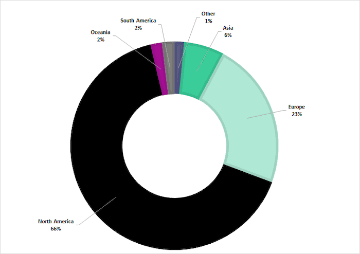 Breakdown of target locations throughout 2020