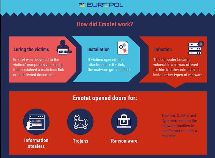 Emotet FAQ Infographic