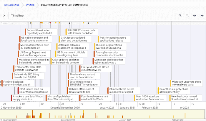 Timeline view of the SolarWinds supply chain compromise