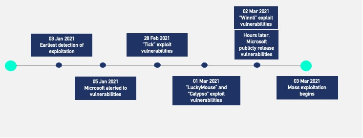 Timeline of Proxylogon attacks