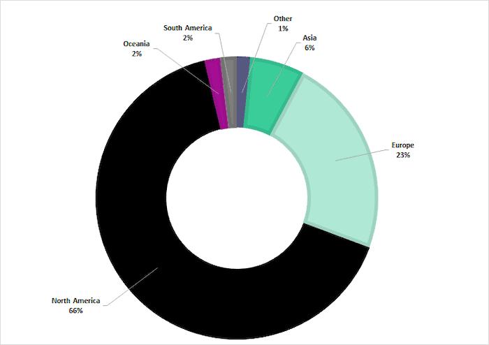 Breakdown of target locations through 2020, as reported in Digital Shadows Intelligence