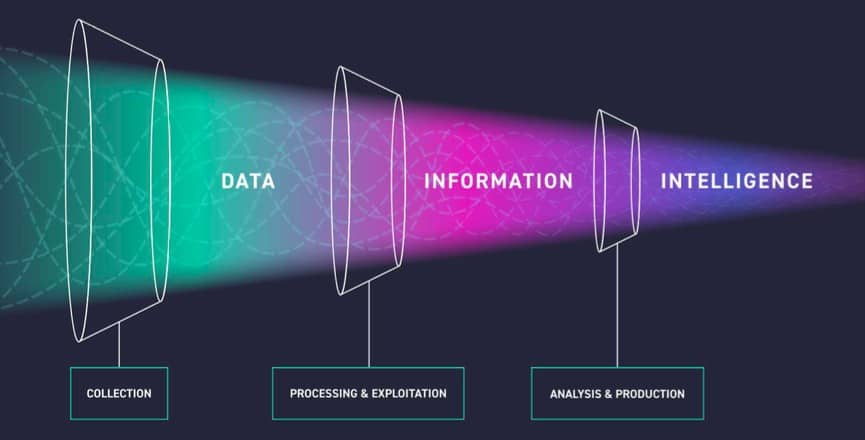 Data, information and intelligence funnel