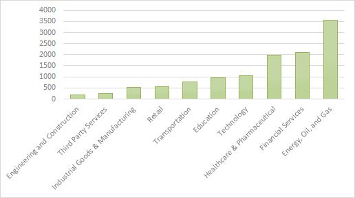 Average price of IAB listings per top industries