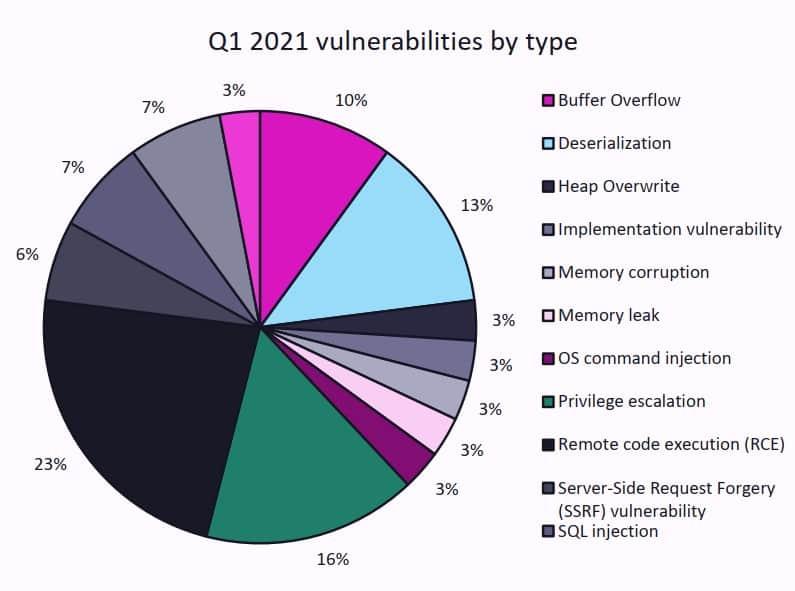 Q1 2021 Vulnerabilities by Type