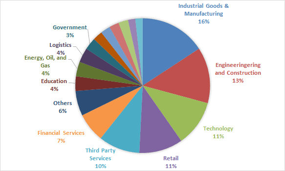 Q1 2021 industry breakdown of Initial Access Broker's victims